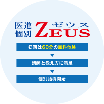 医進個別ZEUS
