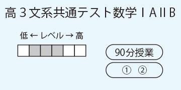高3文系共通テスト数学ⅠAⅡB