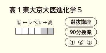 高1東大京大医進化学S